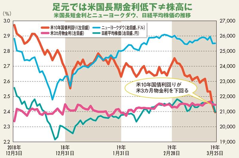 米国長短金利とニューヨークダウ、日経平均株価の推移