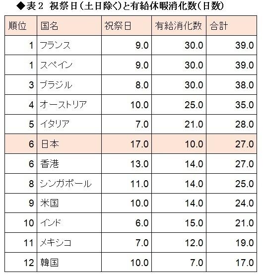 外国人「日本人は休みすぎ!!!!!」