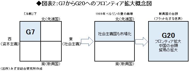 図表2:G7からG20へのフロンティア拡大概念図