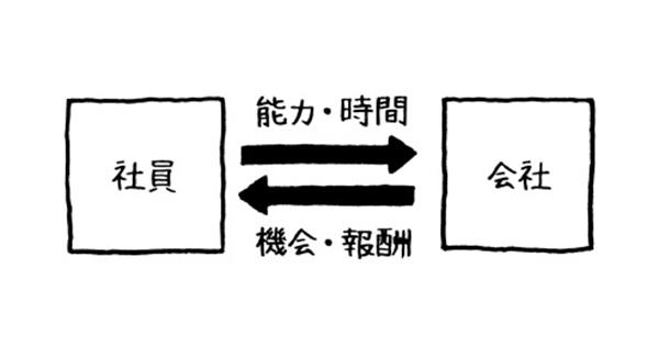 頭がいい人は、「四角と矢印」で考えをまとめる。