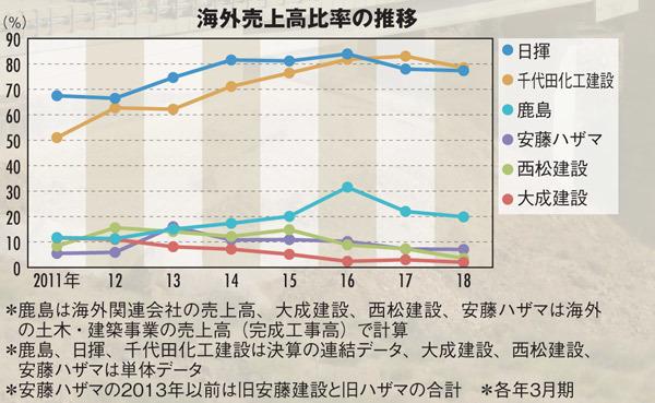 海外売上の高比率を表すグラフ