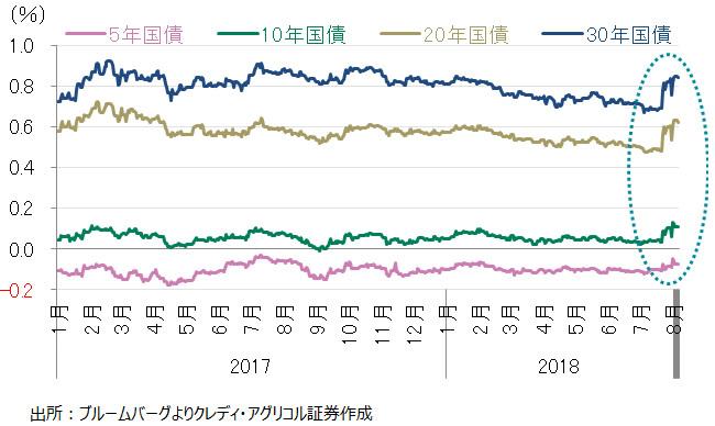 足元で上昇した日本国債の金利