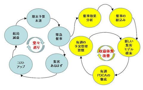 ◎思考システム図で思考の悪癖を「見える化」し、矯正する