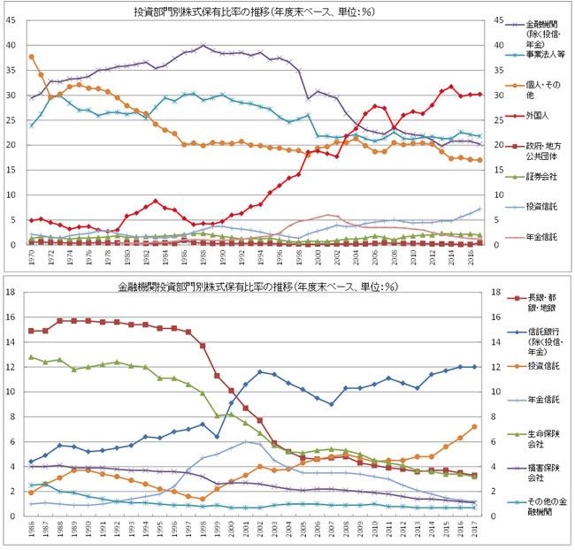 投資部門別株式保有比率の変化 (市場価格ベース)