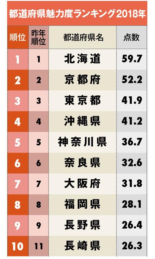 都道府県魅力度ランキング10位