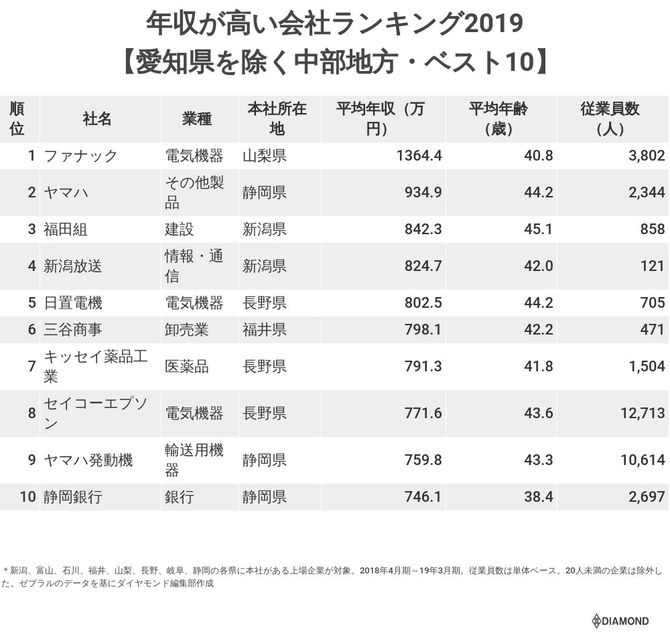年収が高い会社ランキング2019(中部地方ベスト10)