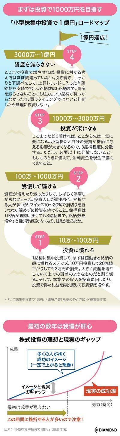 図版:1億円達成へのロードマップ