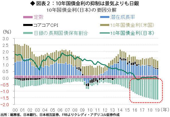 ◆ 図表2:10年国債金利の抑制は景気よりも日銀