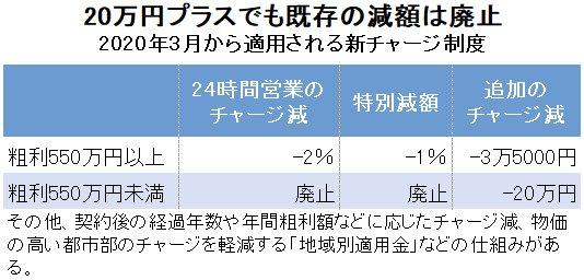 2020年3月から適用される新チャージ制度