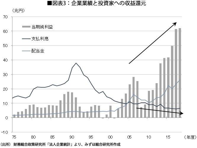 図表3企業業績と投資家への収益還元