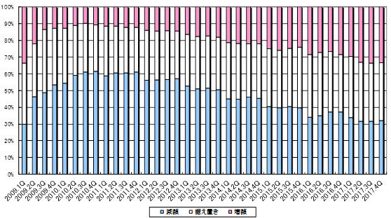 賃料改定率の推移(都区部)のグラフ