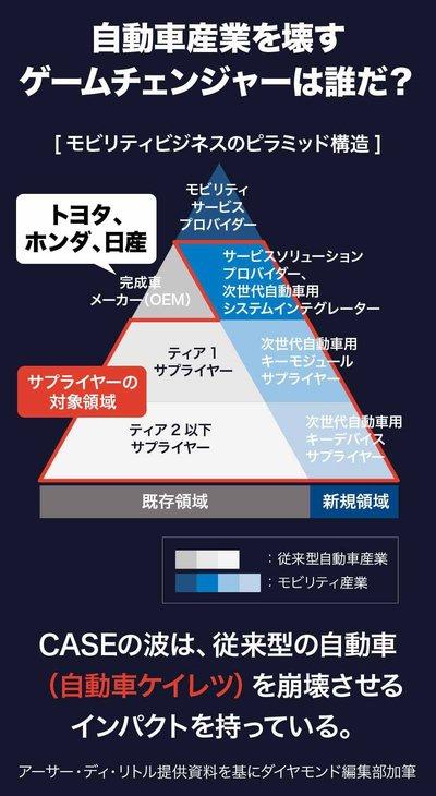 モビリティビジネスのピラミッド構造の図