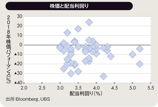 株価と配当利回り