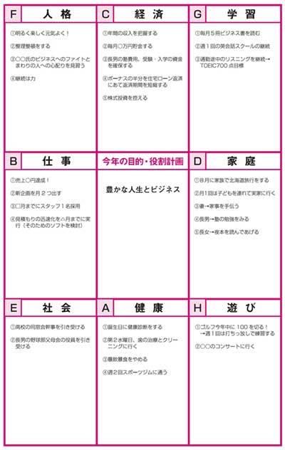 「人生8大分野」チャート