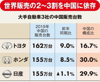 大手自動車3社の中国販売台数の表