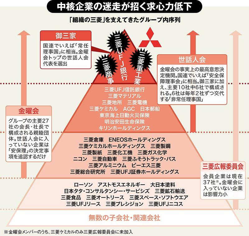 ASCII.jp:三菱グループに「落ちこぼれ企業」続出、最強エリート集団の ...