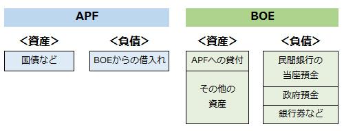 図表1:BOEとAPFの関係