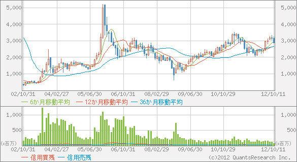 【緊急寄稿】超大型買収報道で株価急落ソフトバンクの株価は回復する可能性が高い!|株ニュースの新解