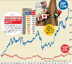 おすすめ 米国 株