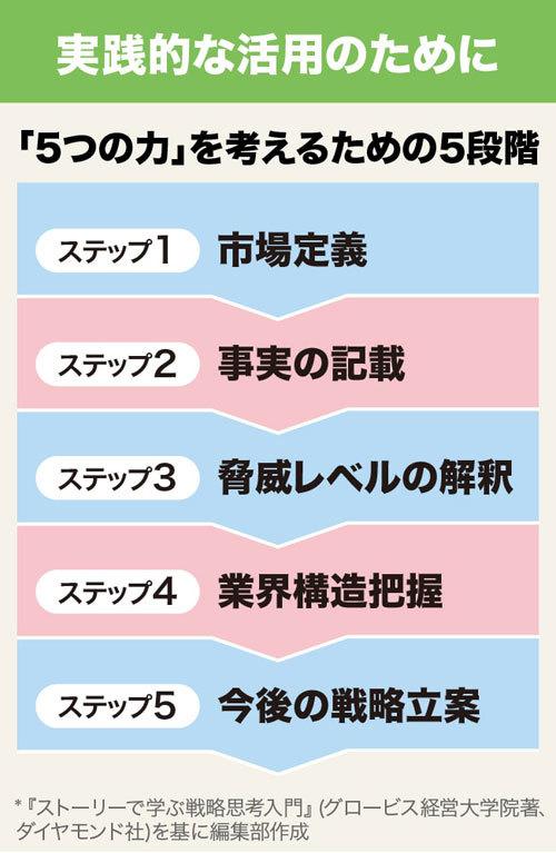 フレームワーク30 DAY9 5つの力を考えるための5段階