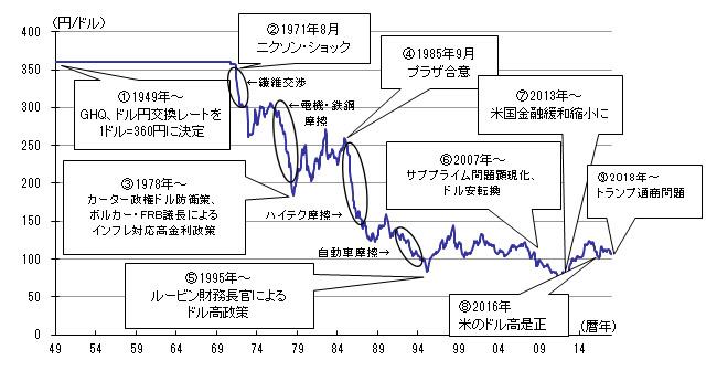 戦後の円ドル相場と転換点