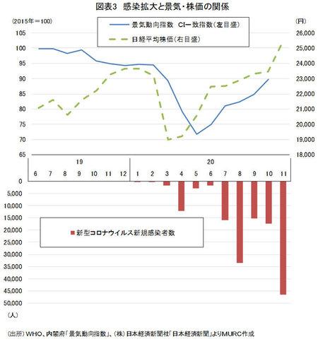 感染拡大と景気・株価の関係