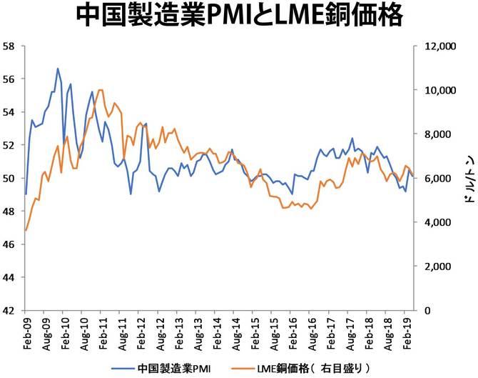 中国製造業PMIとLME銅価格