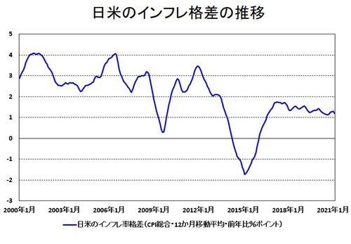 日米のインフレ格差の推移