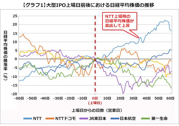 Jal 株価 推移