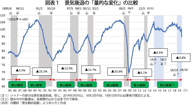 経済分析の哲人_図表1_図表1 景気後退の「量的な変化」の比較